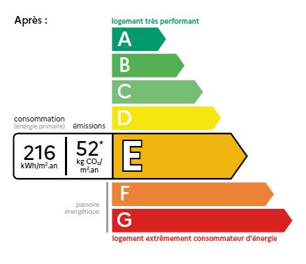 Focus sur le nouveau DPE étendu à tous les logements du Lot, de la Corrèze et d'ailleurs